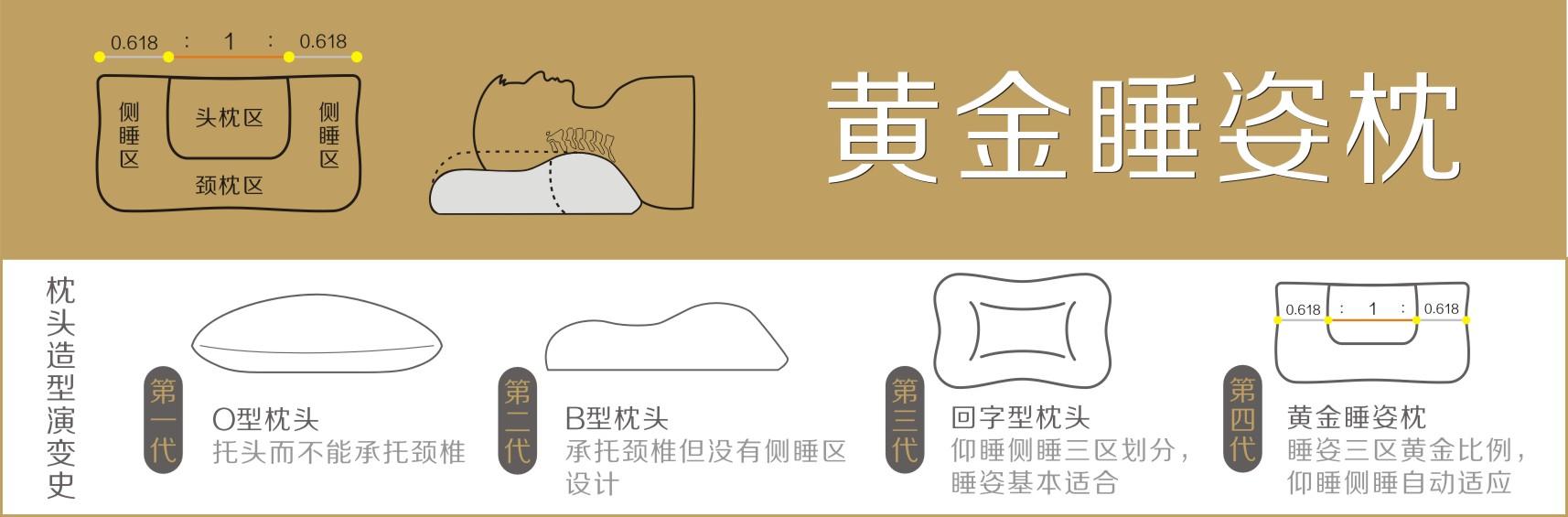 黄金睡姿枕 颈椎枕头 第四代枕头技术